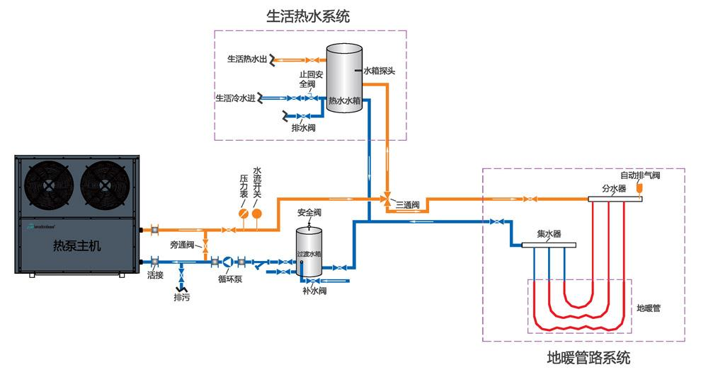 PEXa管地暖管材对空气源热泵采暖系统的重要性,如何选择?