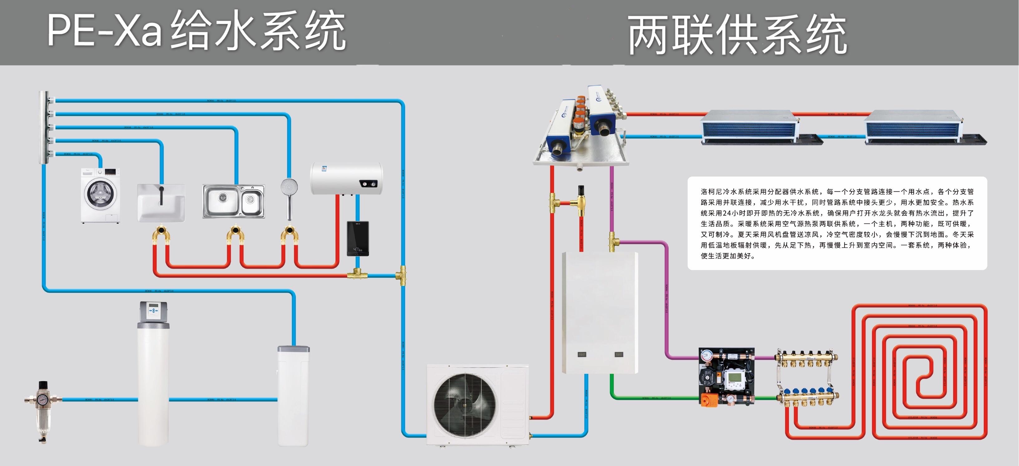 为什么热泵两联供中央空调地暖要用PE-Xa快接工艺?